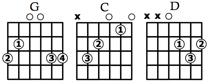 G-C-D: The 3 Greatest Guitar Chords (+20 Songs) • Play Guitar!